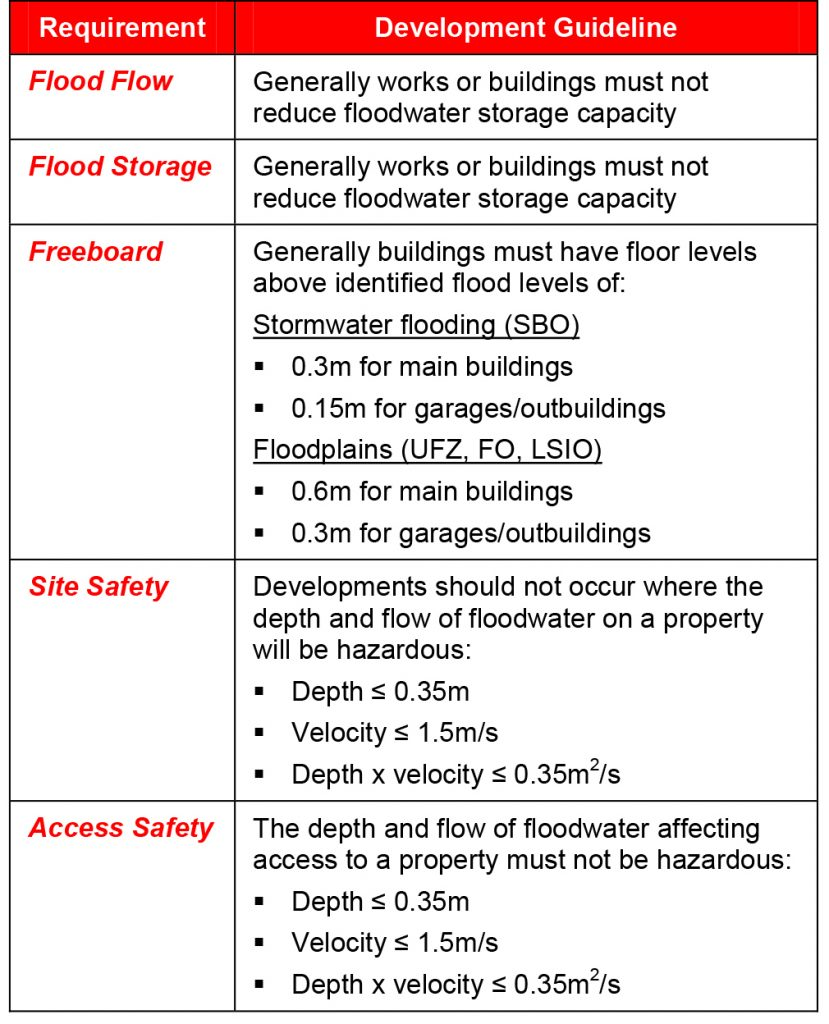 Principal requirements for working in a flood-prone area